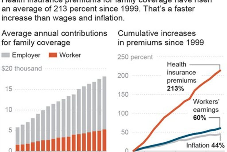 Why do health care costs keep eating up more of your paycheck each year?